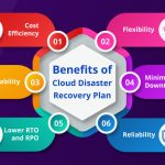 Benefits of Cloud Disaster Recovery Plan