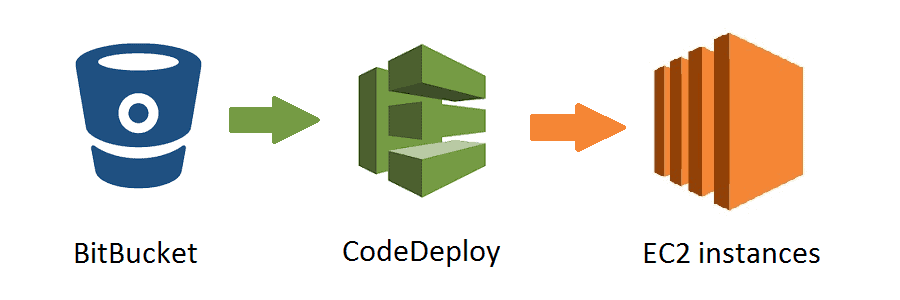 AWS CodeDeploy Services