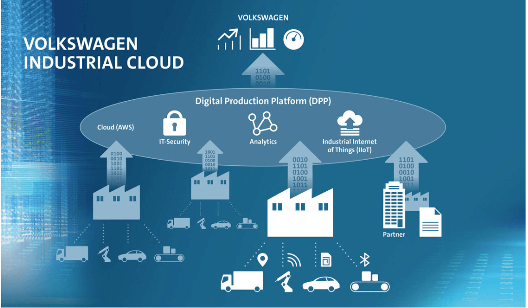 Volkswagen Uses AWS IoT SiteWise